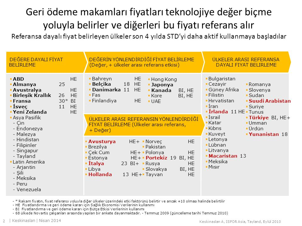 Geri ödeme makamları fiyatları teknolojiye değer biçme yoluyla belirler ve diğerleri bu fiyatı referans alır Referansa dayalı fiyat belirleyen ülkeler