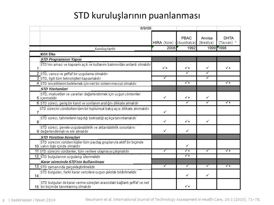 STD kuruluşlarının puanlanması Kilit İlke STD Programının Yapısı STD'nin amacı ve kapsamı açık ve kullanımı bakımından anlamlı olmalıdır STD, yansız v