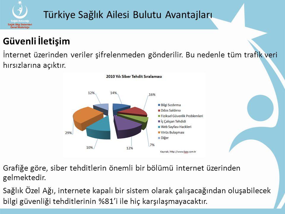 Türkiye Sağlık Ailesi Bulutu Avantajları Güvenli İletişim İnternet üzerinden veriler şifrelenmeden gönderilir.