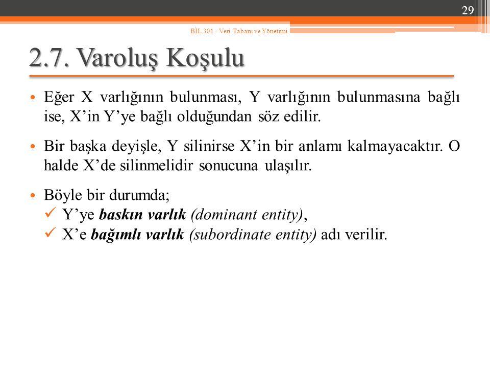 2.7. Varoluş Koşulu Eğer X varlığının bulunması, Y varlığının bulunmasına bağlı ise, X'in Y'ye bağlı olduğundan söz edilir. Bir başka deyişle, Y silin