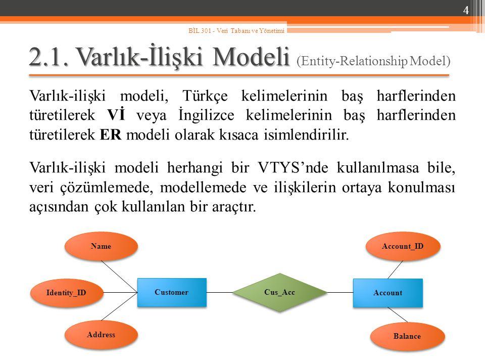 2.1. Varlık-İlişki Modeli 2.1. Varlık-İlişki Modeli (Entity-Relationship Model) Varlık-ilişki modeli, Türkçe kelimelerinin baş harflerinden türetilere