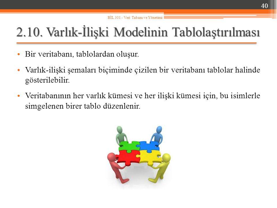 2.10. Varlık-İlişki Modelinin Tablolaştırılması Bir veritabanı, tablolardan oluşur. Varlık-ilişki şemaları biçiminde çizilen bir veritabanı tablolar h