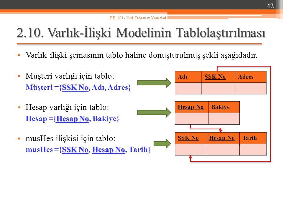 2.10. Varlık-İlişki Modelinin Tablolaştırılması Varlık-ilişki şemasının tablo haline dönüştürülmüş şekli aşağıdadır. 42 BİL 301 - Veri Tabanı ve Yönet