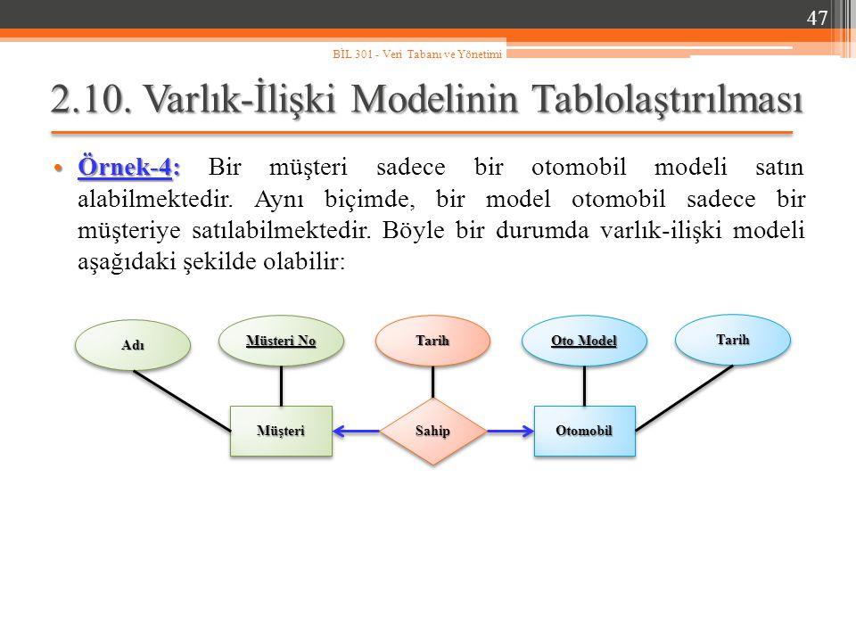 2.10. Varlık-İlişki Modelinin Tablolaştırılması Örnek-4: Örnek-4: Bir müşteri sadece bir otomobil modeli satın alabilmektedir. Aynı biçimde, bir model