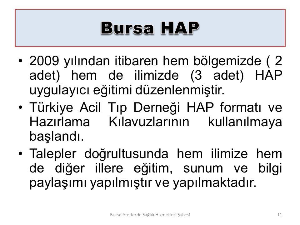 2009 yılından itibaren hem bölgemizde ( 2 adet) hem de ilimizde (3 adet) HAP uygulayıcı eğitimi düzenlenmiştir.