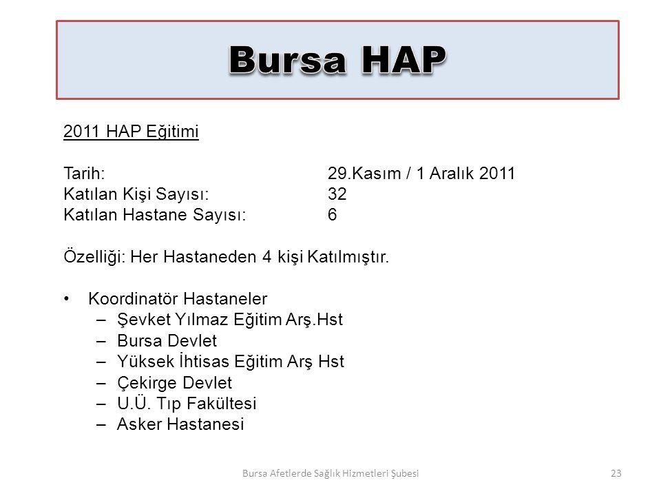 2011 HAP Eğitimi Tarih:29.Kasım / 1 Aralık 2011 Katılan Kişi Sayısı:32 Katılan Hastane Sayısı:6 Özelliği: Her Hastaneden 4 kişi Katılmıştır.