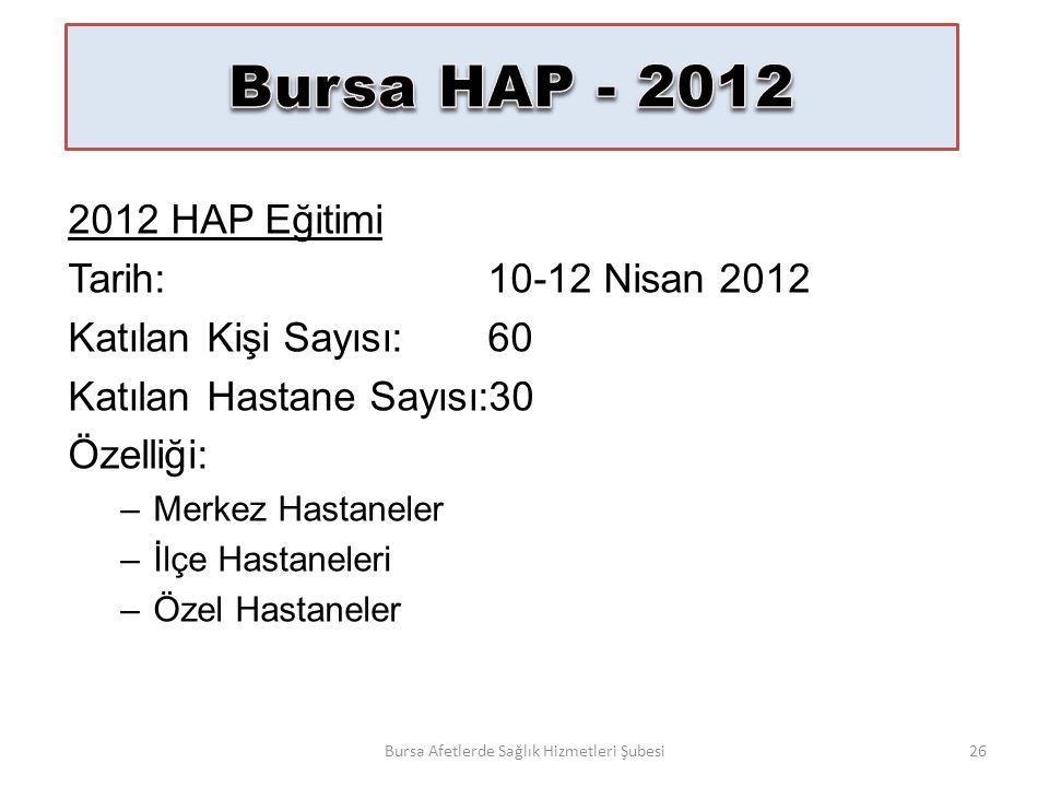 Bursa HAP 2012 HAP Eğitimi Tarih:10-12 Nisan 2012 Katılan Kişi Sayısı:60 Katılan Hastane Sayısı:30 Özelliği: –Merkez Hastaneler –İlçe Hastaneleri –Özel Hastaneler Bursa Afetlerde Sağlık Hizmetleri Şubesi26