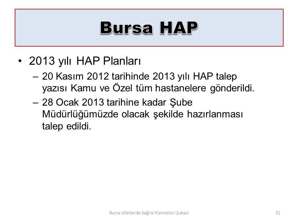 2013 yılı HAP Planları –20 Kasım 2012 tarihinde 2013 yılı HAP talep yazısı Kamu ve Özel tüm hastanelere gönderildi.