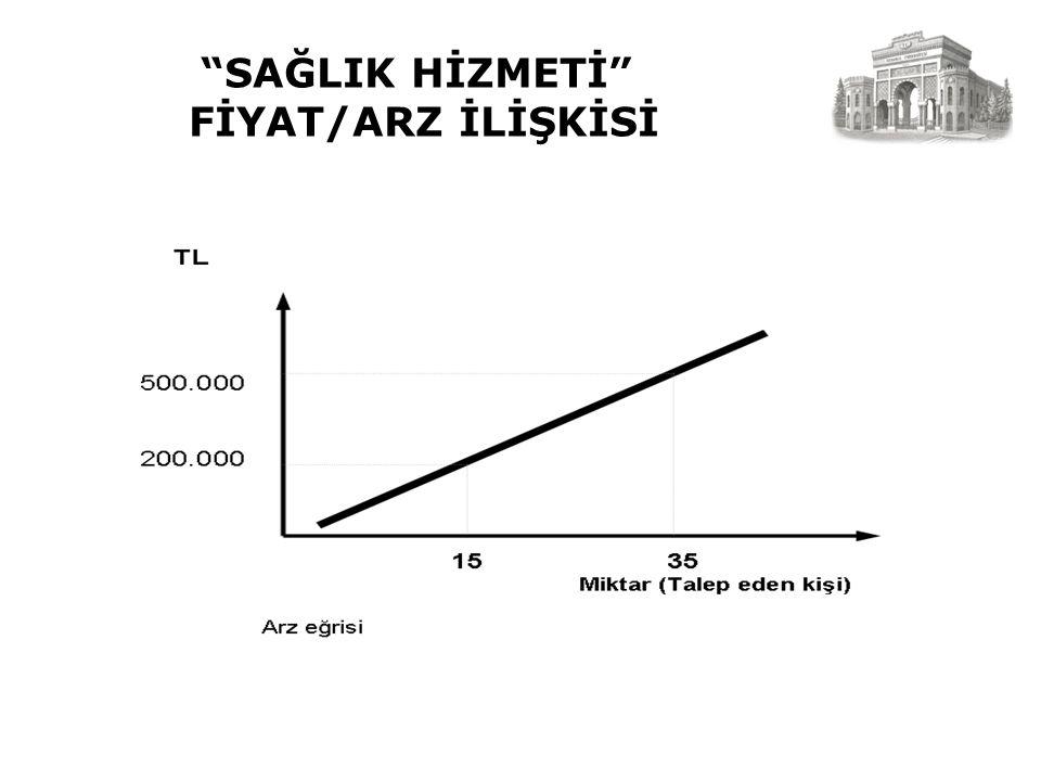 """""""SAĞLIK HİZMETİ"""" FİYAT/ARZ İLİŞKİSİ"""