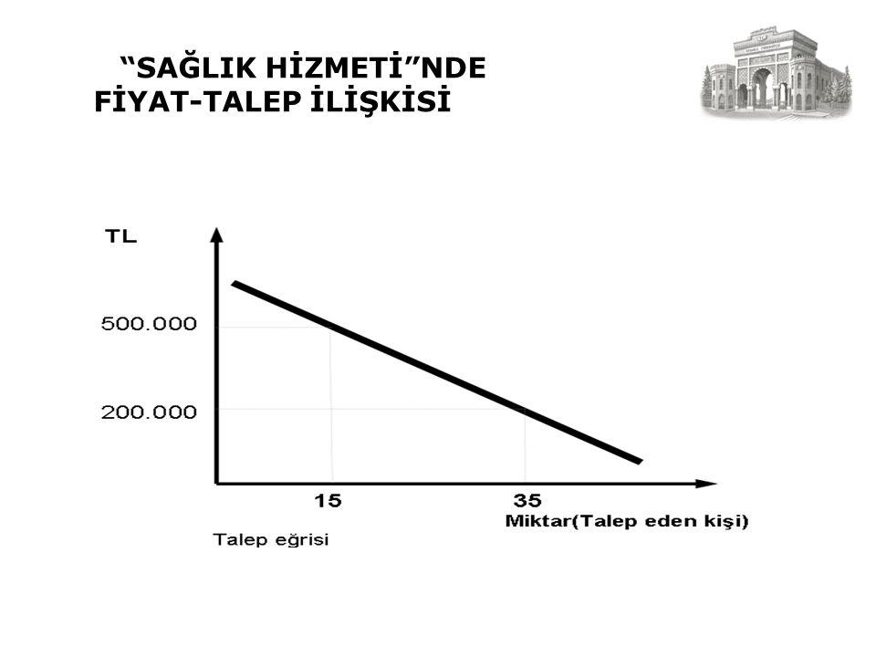 """""""SAĞLIK HİZMETİ""""NDE FİYAT-TALEP İLİŞKİSİ"""