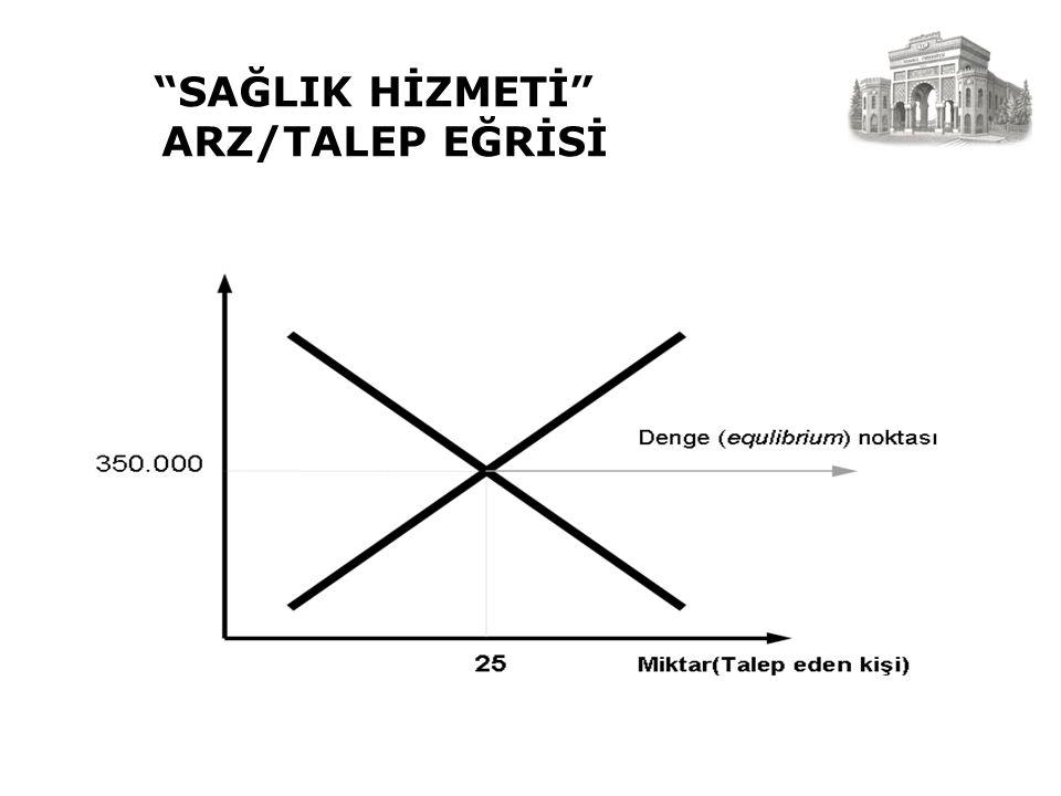 """SAĞLIK HİZMETİ"" ARZ/TALEP EĞRİSİ"