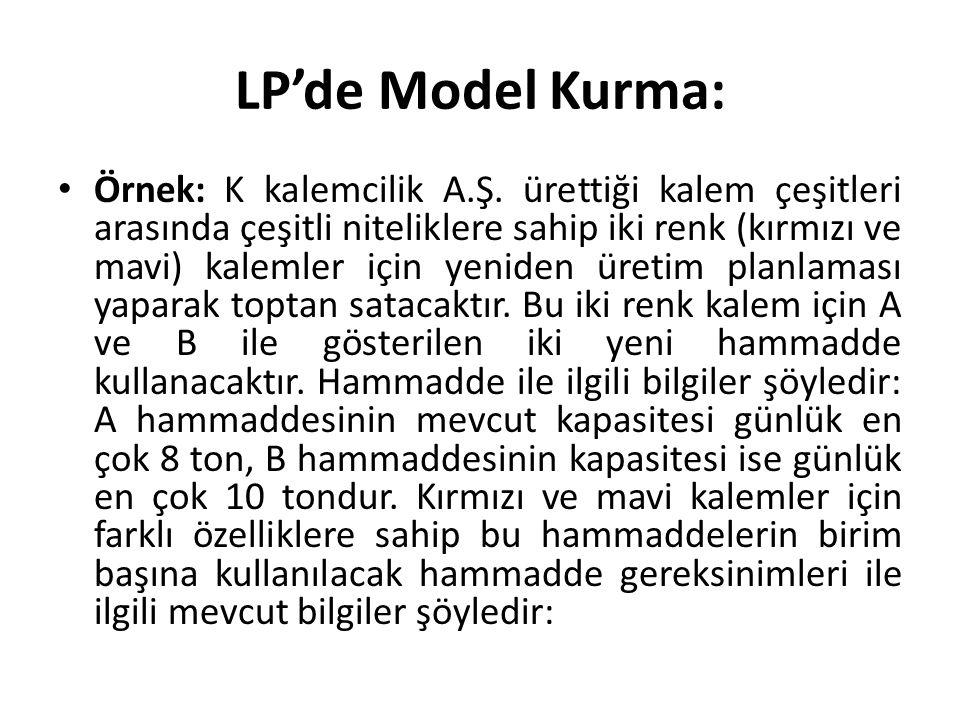 LP'de Model Kurma: Örnek: K kalemcilik A.Ş. ürettiği kalem çeşitleri arasında çeşitli niteliklere sahip iki renk (kırmızı ve mavi) kalemler için yenid