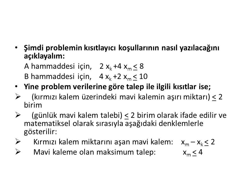 Şimdi problemin kısıtlayıcı koşullarının nasıl yazılacağını açıklayalım: A hammaddesi için, 2 x k +4 x m < 8 B hammaddesi için, 4 x k +2 x m < 10 Yine
