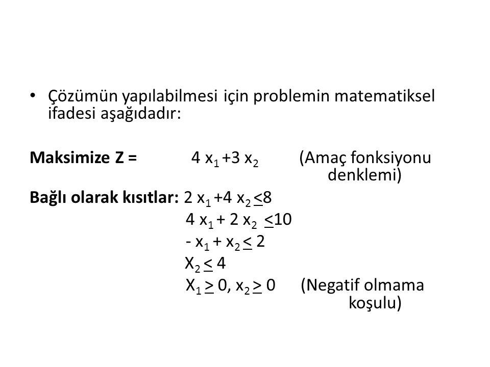 Çözümün yapılabilmesi için problemin matematiksel ifadesi aşağıdadır: Maksimize Z = 4 x 1 +3 x 2 (Amaç fonksiyonu denklemi) Bağlı olarak kısıtlar: 2 x