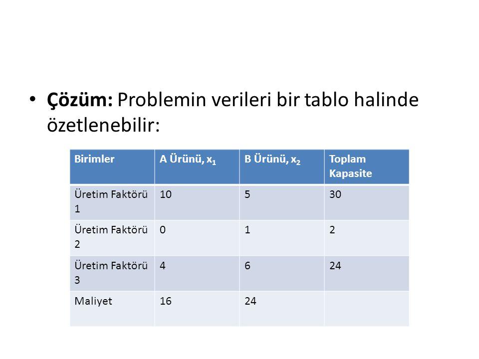 Çözüm: Problemin verileri bir tablo halinde özetlenebilir: BirimlerA Ürünü, x 1 B Ürünü, x 2 Toplam Kapasite Üretim Faktörü 1 10530 Üretim Faktörü 2 0