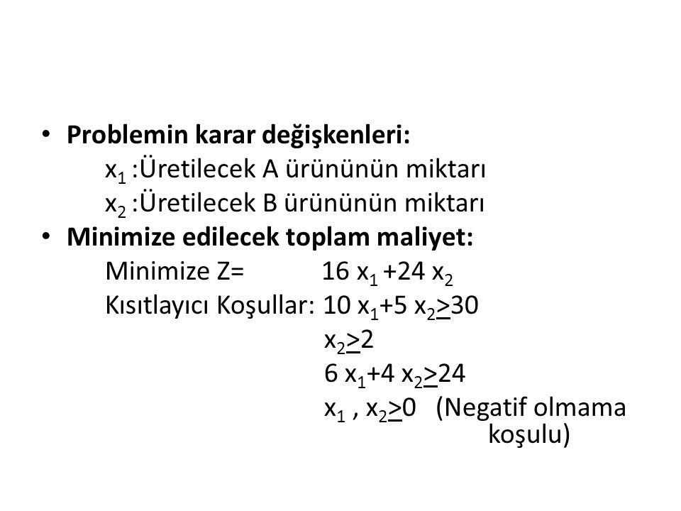 Problemin karar değişkenleri: x 1 :Üretilecek A ürününün miktarı x 2 :Üretilecek B ürününün miktarı Minimize edilecek toplam maliyet: Minimize Z= 16 x