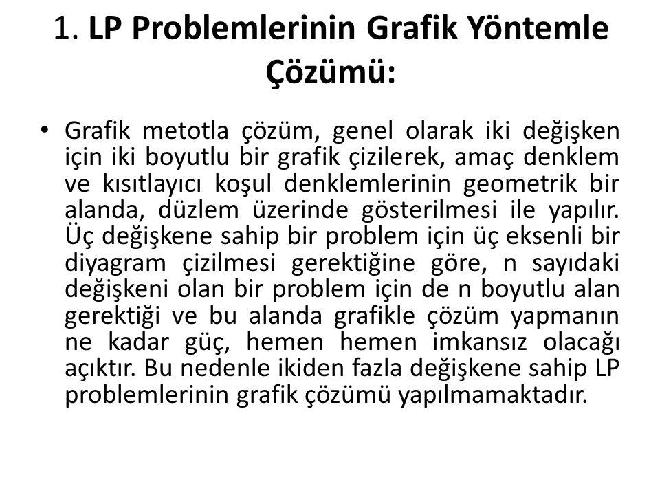 1. LP Problemlerinin Grafik Yöntemle Çözümü: Grafik metotla çözüm, genel olarak iki değişken için iki boyutlu bir grafik çizilerek, amaç denklem ve kı