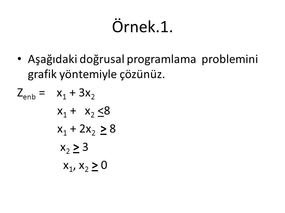 Örnek.1. Aşağıdaki doğrusal programlama problemini grafik yöntemiyle çözünüz. Z enb = x 1 + 3x 2 x 1 + x 2 <8 x 1 + 2x 2 > 8 x 2 > 3 x 1, x 2 > 0