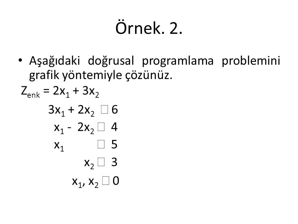 Örnek. 2. Aşağıdaki doğrusal programlama problemini grafik yöntemiyle çözünüz. Z enk = 2x 1 + 3x 2 3x 1 + 2x 2  6 x 1 - 2x 2  4 x 1  5 x 2  3 x 1,