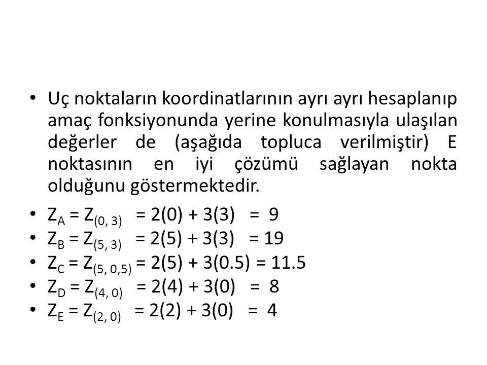 Uç noktaların koordinatlarının ayrı ayrı hesaplanıp amaç fonksiyonunda yerine konulmasıyla ulaşılan değerler de (aşağıda topluca verilmiştir) E noktas