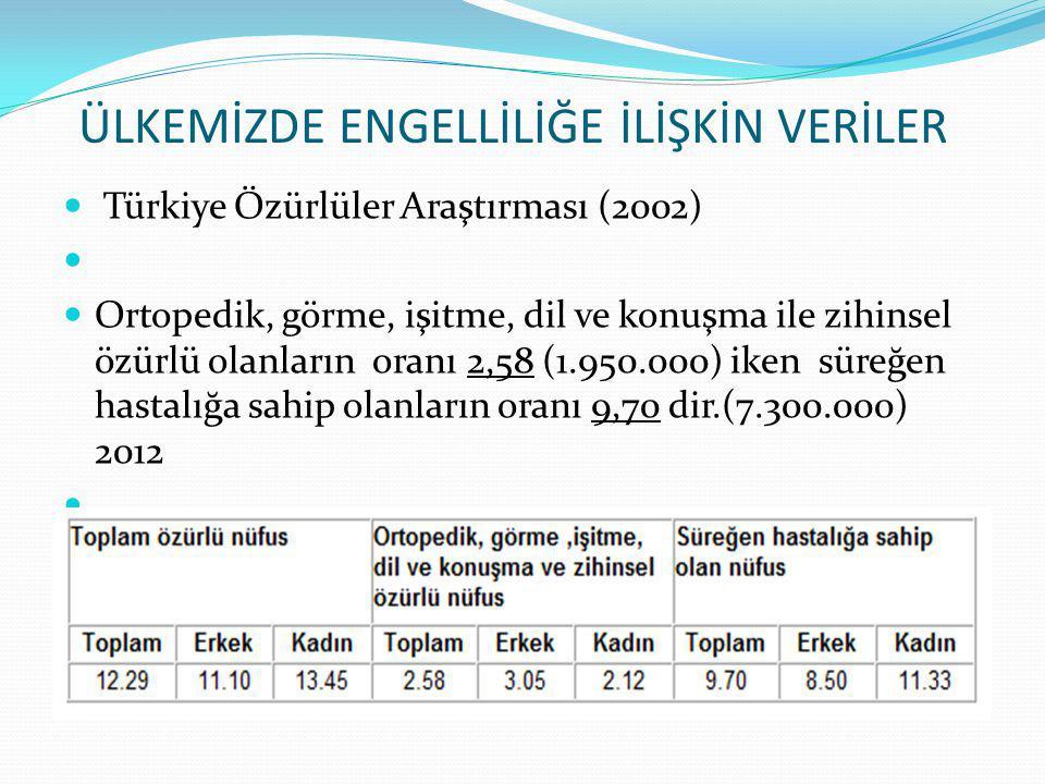 ÜLKEMİZDE ENGELLİLİĞE İLİŞKİN VERİLER Türkiye Özürlüler Araştırması (2002) Ortopedik, görme, işitme, dil ve konuşma ile zihinsel özürlü olanların oran