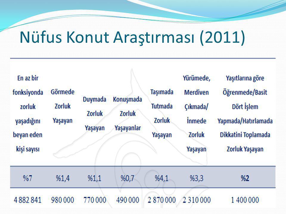 Nüfus Konut Araştırması (2011)