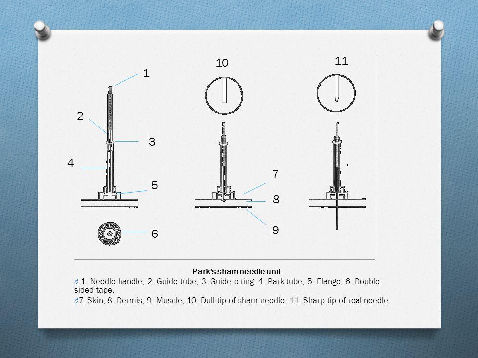 Park s sham needle unit: O 1.Needle handle, 2. Guide tube, 3.