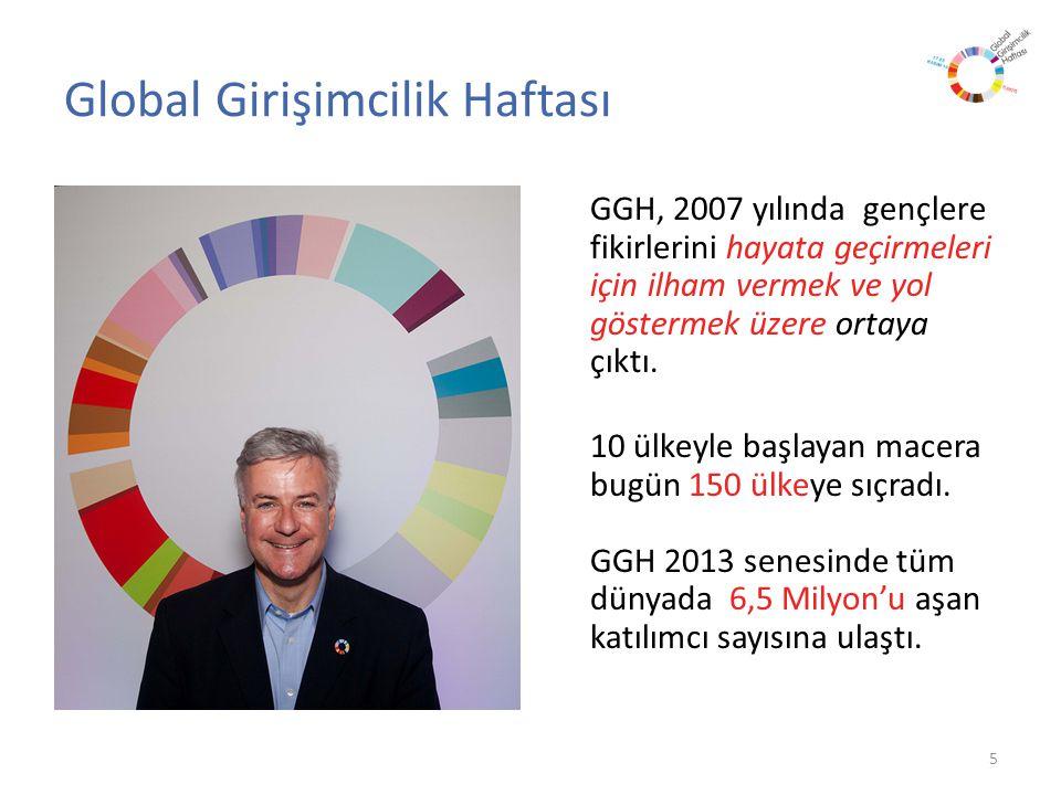 Global Girişimcilik Haftası GGH, 2007 yılında gençlere fikirlerini hayata geçirmeleri için ilham vermek ve yol göstermek üzere ortaya çıktı.