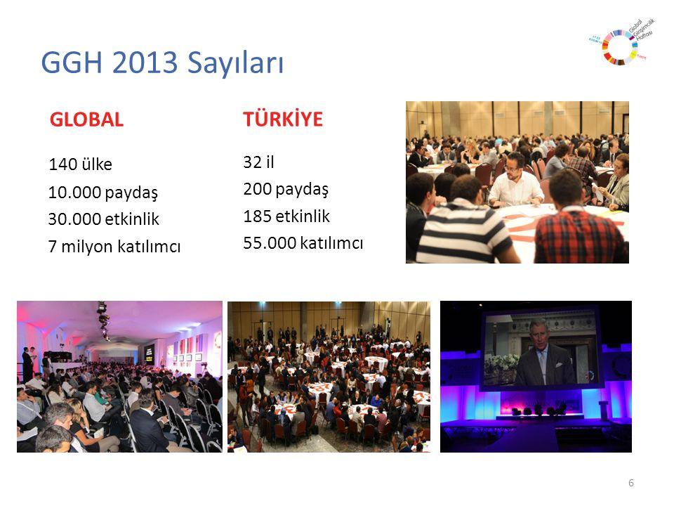 GLOBAL 140 ülke 10.000 paydaş 30.000 etkinlik 7 milyon katılımcı TÜRKİYE 32 il 200 paydaş 185 etkinlik 55.000 katılımcı 6 GGH 2013 Sayıları