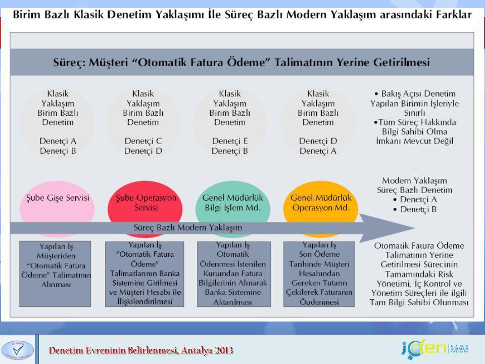 Denetim Evreninin Belirlenmesi, Antalya 2013