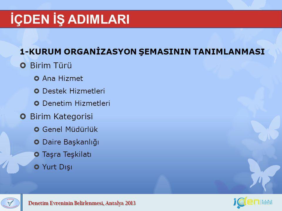 Denetim Evreninin Belirlenmesi, Antalya 2013 İÇDEN İŞ ADIMLARI 1-KURUM ORGANİZASYON ŞEMASININ TANIMLANMASI  Birim Türü  Ana Hizmet  Destek Hizmetle