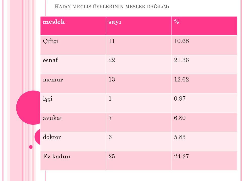 K ADıN MECLIS ÜYELERININ MESLEK DAĞıLıMı mesleksayı% Çiftçi1110.68 esnaf2221.36 memur1312.62 işçi10.97 avukat76.80 doktor65.83 Ev kadını2524.27