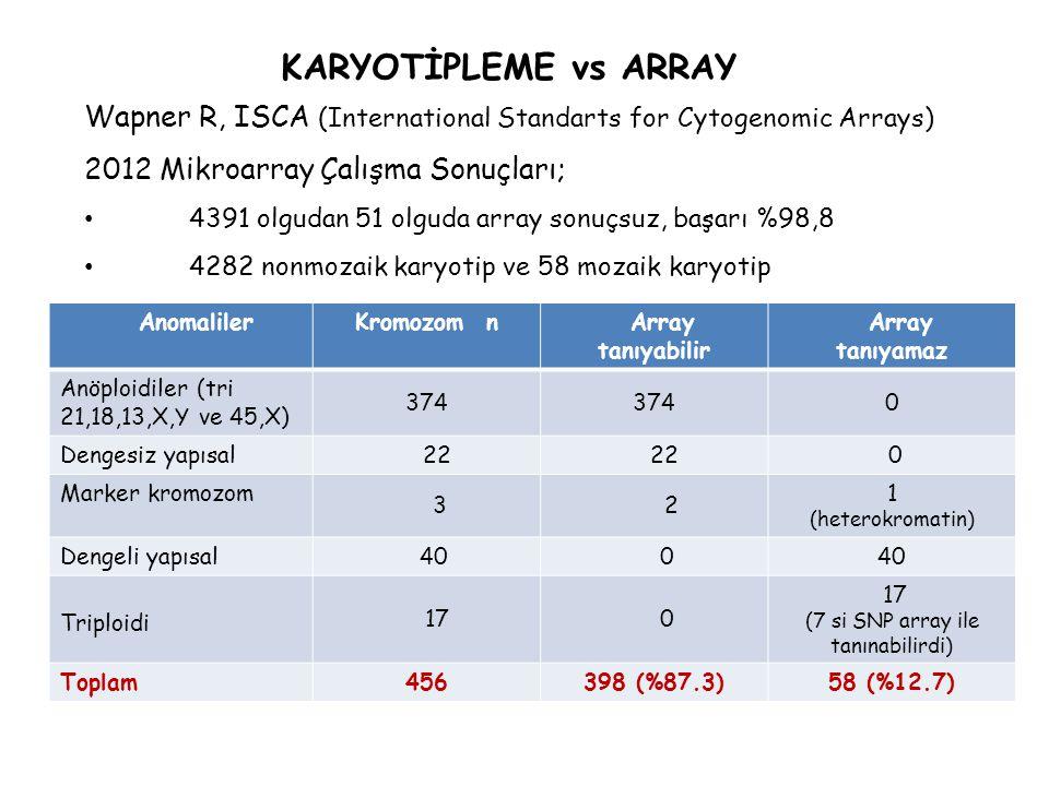 Wapner R, ISCA (International Standarts for Cytogenomic Arrays) 2012 Mikroarray Çalışma Sonuçları; 4391 olgudan 51 olguda array sonuçsuz, başarı %98,8 4282 nonmozaik karyotip ve 58 mozaik karyotip AnomalilerKromozom n Array tanıyabilir Array tanıyamaz Anöploidiler (tri 21,18,13,X,Y ve 45,X) 374 0 Dengesiz yapısal 22 0 Marker kromozom 3 2 1 (heterokromatin) Dengeli yapısal 40 0 Triploidi 17 0 (7 si SNP array ile tanınabilirdi) Toplam 456398 (%87.3)58 (%12.7) KARYOTİPLEME vs ARRAY