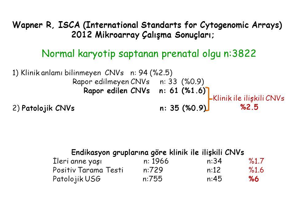 Wapner R, ISCA (International Standarts for Cytogenomic Arrays) 2012 Mikroarray Çalışma Sonuçları; Normal karyotip saptanan prenatal olgu n:3822 1) Klinik anlamı bilinmeyen CNVsn: 94 (%2.5) Rapor edilmeyen CNVs n: 33 (%0.9) Rapor edilen CNVs n: 61 (%1.6) 2) Patolojik CNVsn: 35 (%0.9) Endikasyon gruplarına göre klinik ile ilişkili CNVs İleri anne yaşı n: 1966 n:34%1.7 Positiv Tarama Testi n:729 n:12%1.6 Patolojik USG n:755 n:45%6 Klinik ile ilişkili CNVs %2.5