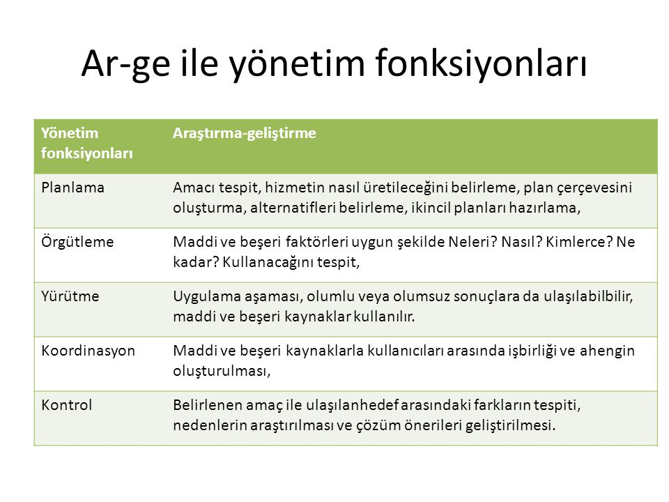 Ar-ge ile yönetim fonksiyonları Yönetim fonksiyonları Araştırma-geliştirme PlanlamaAmacı tespit, hizmetin nasıl üretileceğini belirleme, plan çerçeves