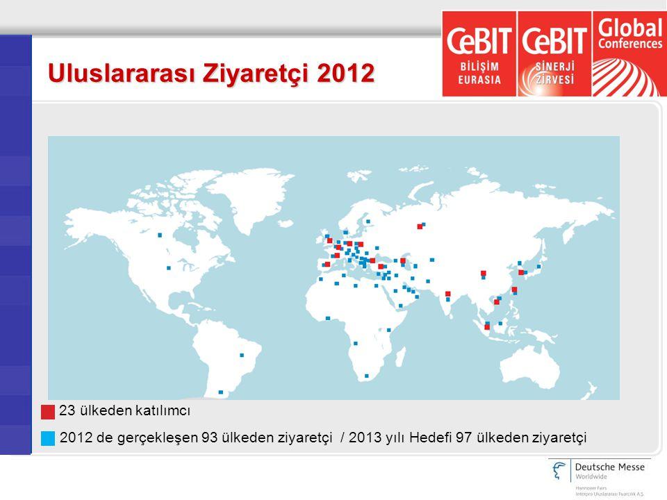 Uluslararası Ziyaretçi 2012 23 ülkeden katılımcı 2012 de gerçekleşen 93 ülkeden ziyaretçi / 2013 yılı Hedefi 97 ülkeden ziyaretçi