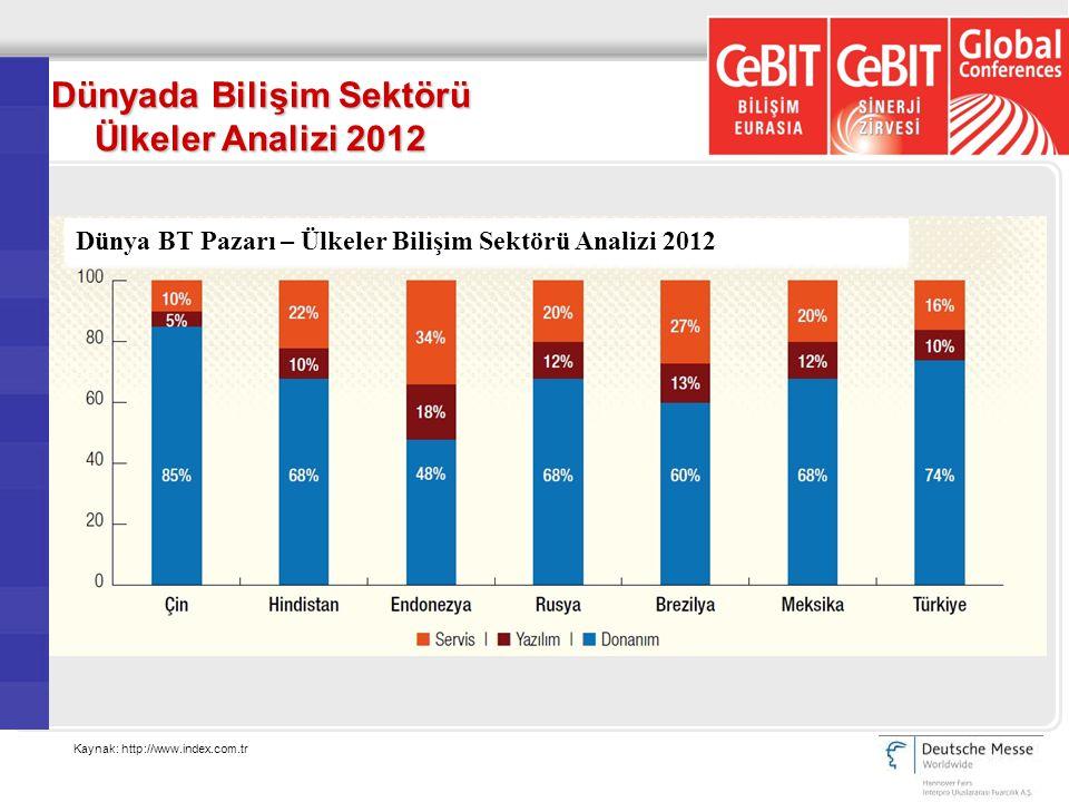 Dünyada Bilişim Sektörü Ülkeler Analizi 2012 Kaynak: http://www.index.com.tr Dünya BT Pazarı – Ülkeler Bilişim Sektörü Analizi 2012