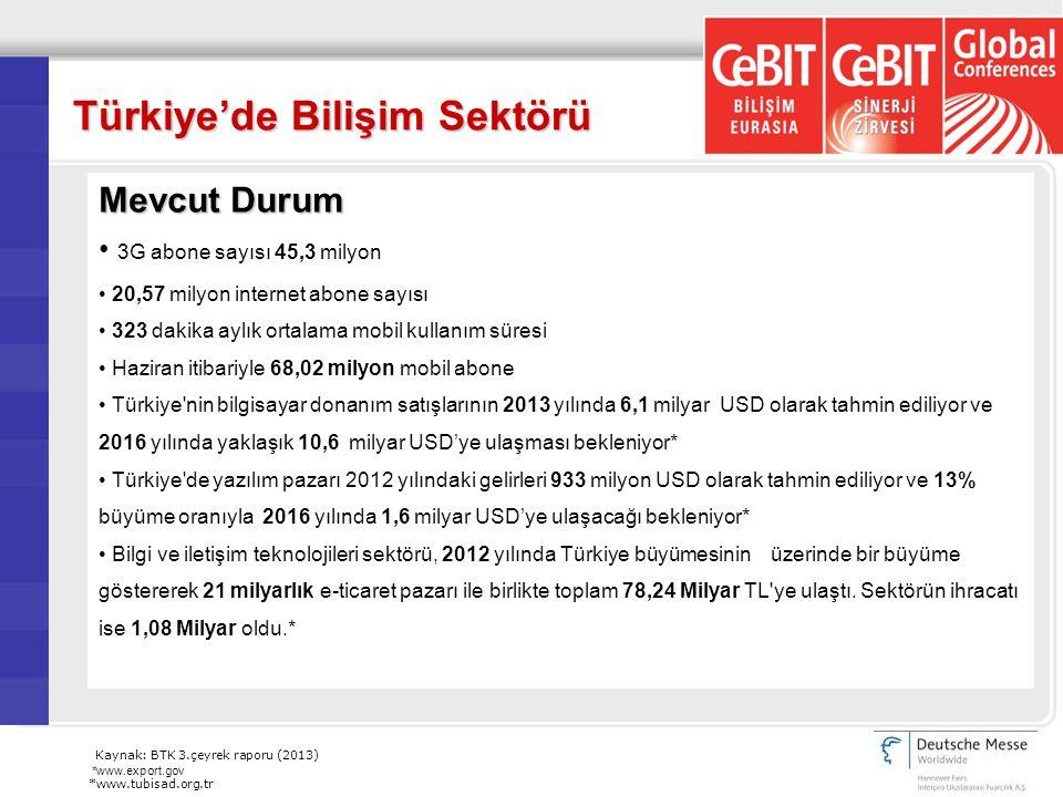 Türkiye'de Bilişim Sektörü Mevcut Durum 3G abone sayısı 45,3 milyon 20,57 milyon internet abone sayısı 323 dakika aylık ortalama mobil kullanım süresi Haziran itibariyle 68,02 milyon mobil abone Türkiye nin bilgisayar donanım satışlarının 2013 yılında 6,1 milyar USD olarak tahmin ediliyor ve 2016 yılında yaklaşık 10,6 milyar USD'ye ulaşması bekleniyor* Türkiye de yazılım pazarı 2012 yılındaki gelirleri 933 milyon USD olarak tahmin ediliyor ve 13% büyüme oranıyla 2016 yılında 1,6 milyar USD'ye ulaşacağı bekleniyor* Bilgi ve iletişim teknolojileri sektörü, 2012 yılında Türkiye büyümesinin üzerinde bir büyüme göstererek 21 milyarlık e-ticaret pazarı ile birlikte toplam 78,24 Milyar TL ye ulaştı.