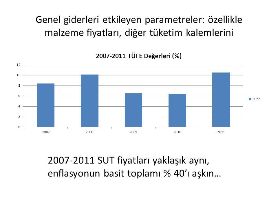 Genel giderleri etkileyen parametreler: özellikle malzeme fiyatları, diğer tüketim kalemlerini 2007-2011 SUT fiyatları yaklaşık aynı, enflasyonun basi