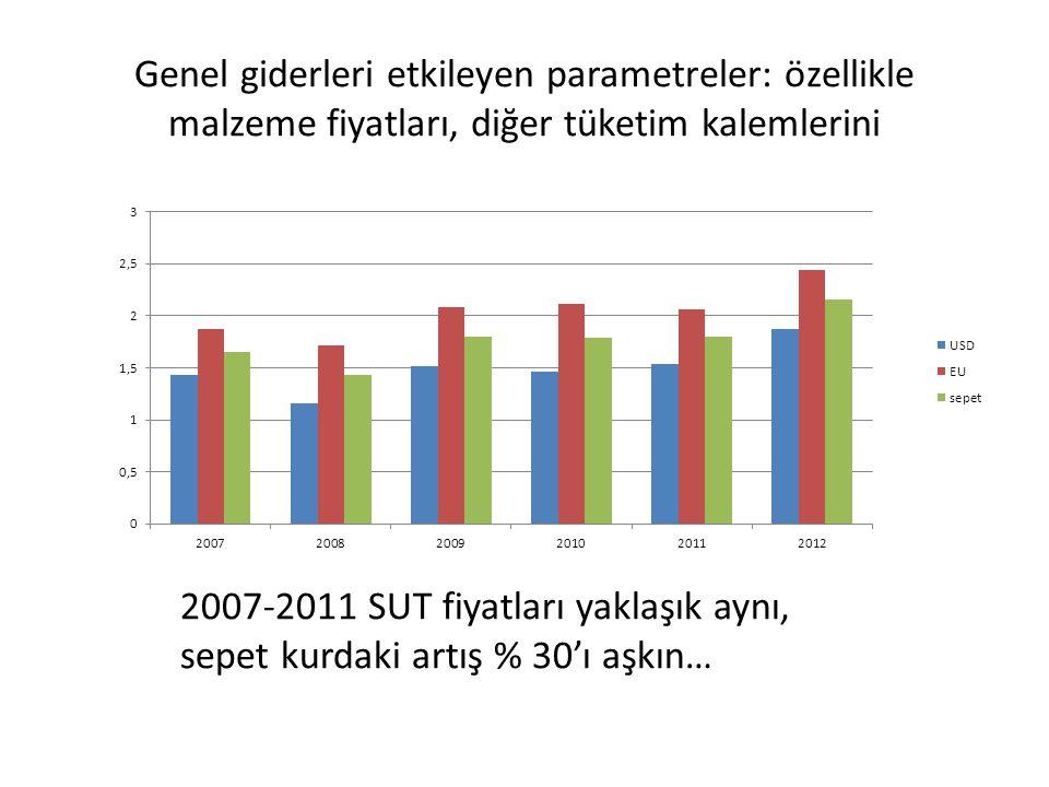 Genel giderleri etkileyen parametreler: özellikle malzeme fiyatları, diğer tüketim kalemlerini 2007-2011 SUT fiyatları yaklaşık aynı, sepet kurdaki ar