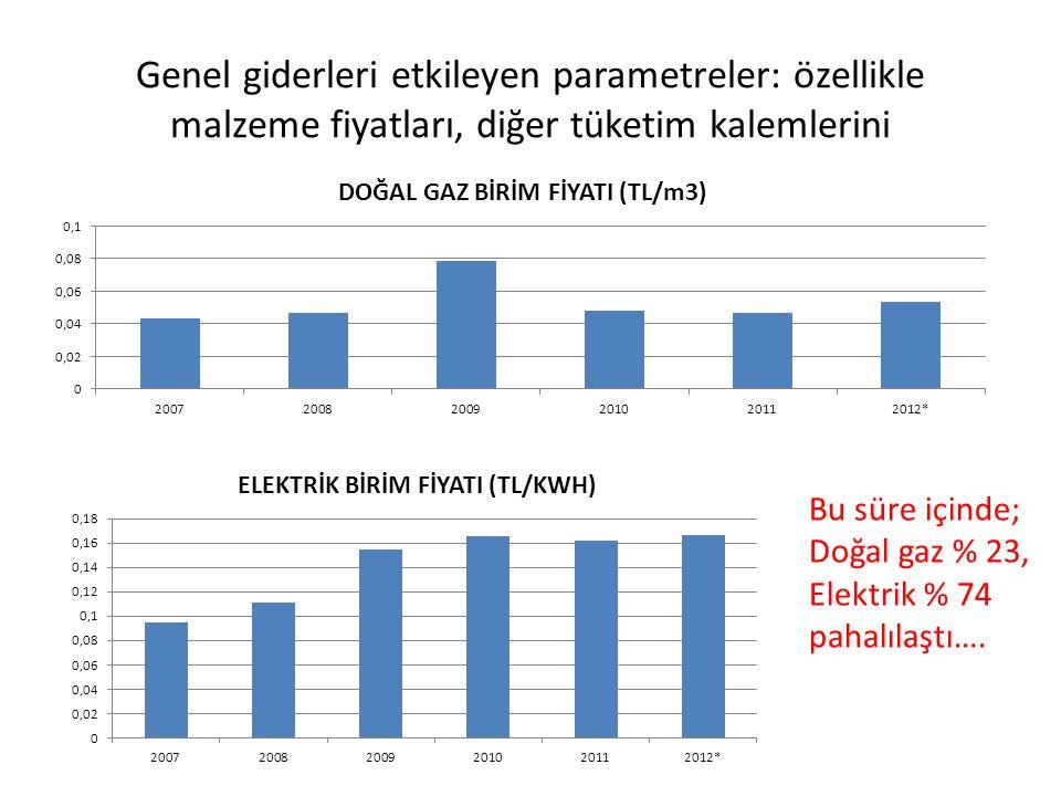 Genel giderleri etkileyen parametreler: özellikle malzeme fiyatları, diğer tüketim kalemlerini Bu süre içinde; Doğal gaz % 23, Elektrik % 74 pahalılaş
