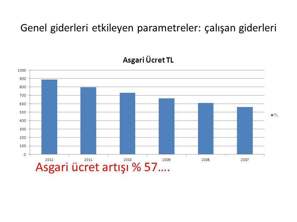 Genel giderleri etkileyen parametreler: çalışan giderleri Asgari ücret artışı % 57….