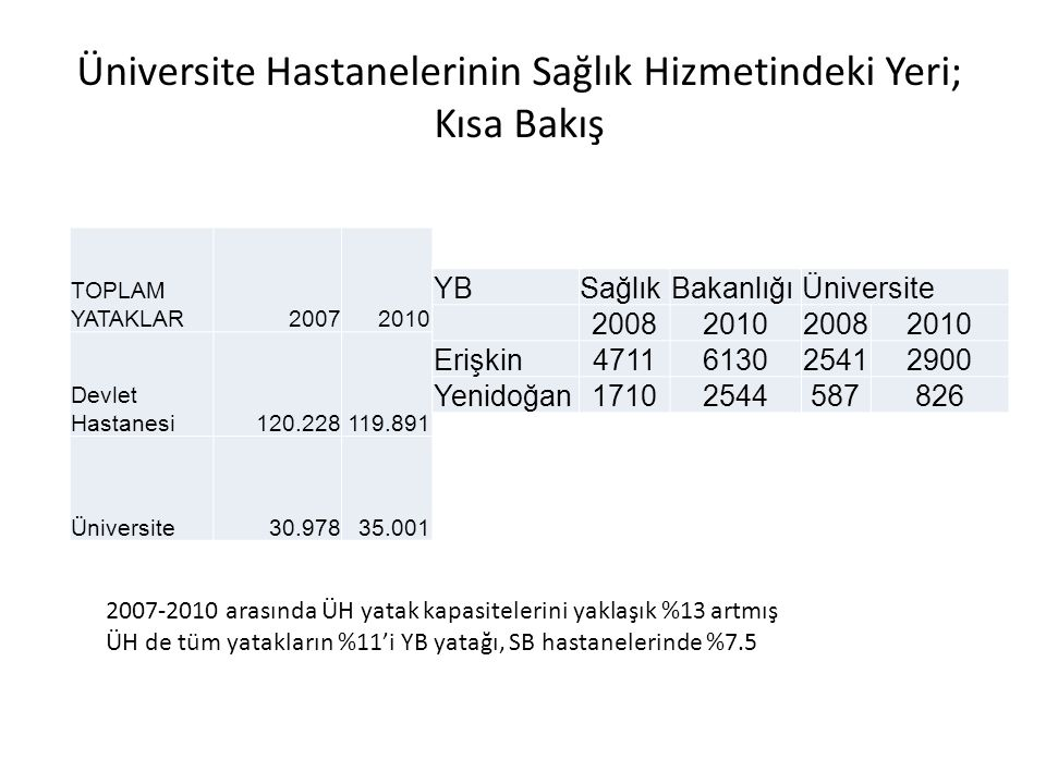 Üniversite Hastanelerinin Sağlık Hizmetindeki Yeri; Kısa Bakış TOPLAM YATAKLAR20072010 Devlet Hastanesi120.228119.891 Üniversite30.97835.001 YBSağlıkBakanlığıÜniversite 2008201020082010 Erişkin4711613025412900 Yenidoğan17102544587826 2007-2010 arasında ÜH yatak kapasitelerini yaklaşık %13 artmış ÜH de tüm yatakların %11'i YB yatağı, SB hastanelerinde %7.5