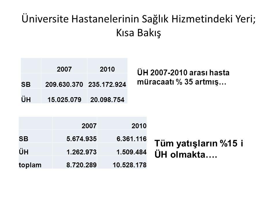 Üniversite Hastanelerinin Sağlık Hizmetindeki Yeri; Kısa Bakış 20072010 SB3.343.4605.658.819 ÜH820.7921.126.066 toplam5.150.4768.614.789 - ÜH de A+B grubu ameliyatlar %28,5, SB da %15..