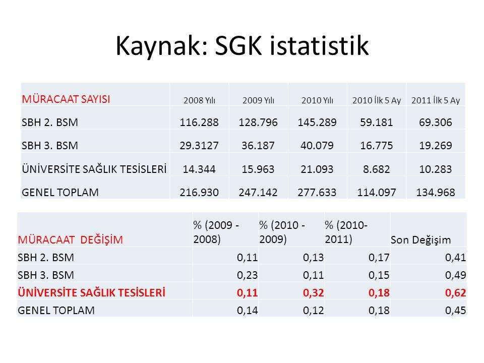 Kaynak: SGK istatistik MÜRACAAT SAYISI 2008 Yılı2009 Yılı2010 Yılı2010 İlk 5 Ay2011 İlk 5 Ay SBH 2. BSM116.288128.796145.28959.18169.306 SBH 3. BSM29.