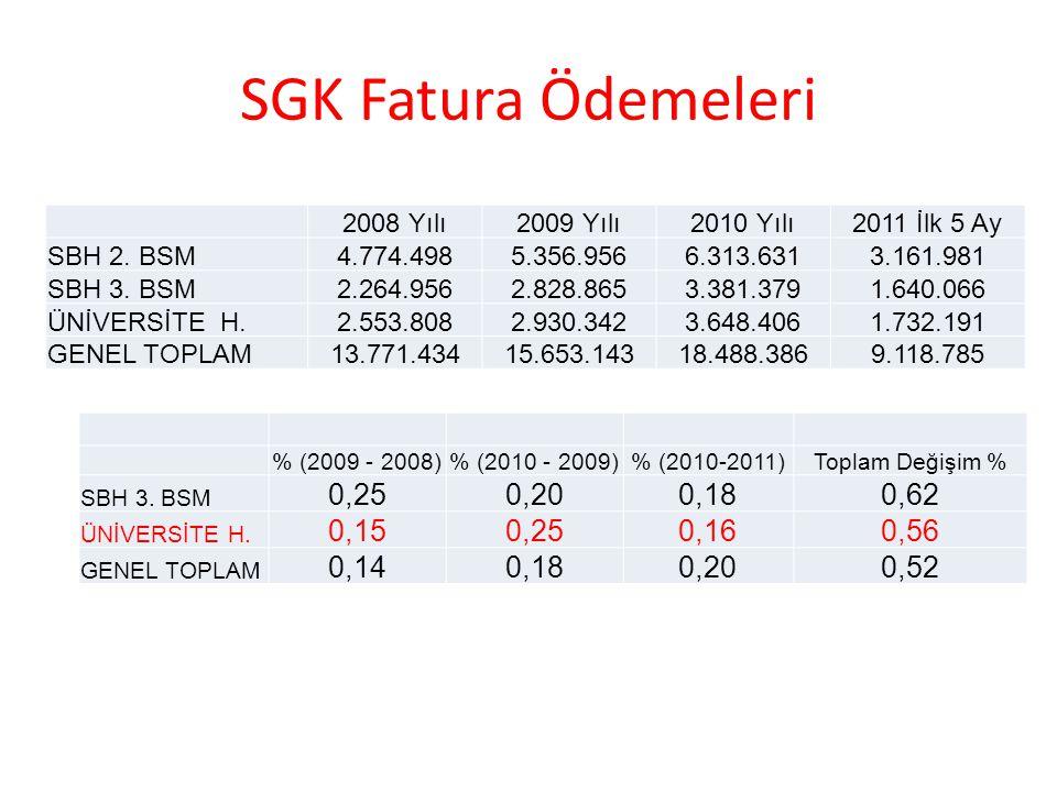 SGK verisi: Müracaat Başına Ödeme Miktarı 2008 Yılı2009 Yılı2010 Yılı2011 İlk 5 Ay SBH 2.
