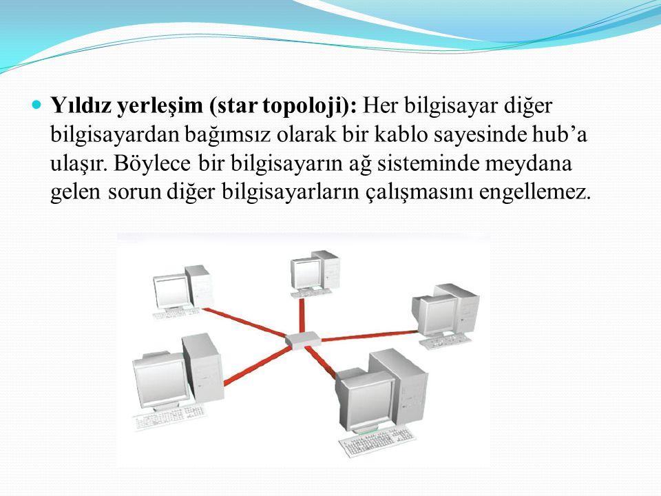 Yıldız yerleşim (star topoloji): Her bilgisayar diğer bilgisayardan bağımsız olarak bir kablo sayesinde hub'a ulaşır.