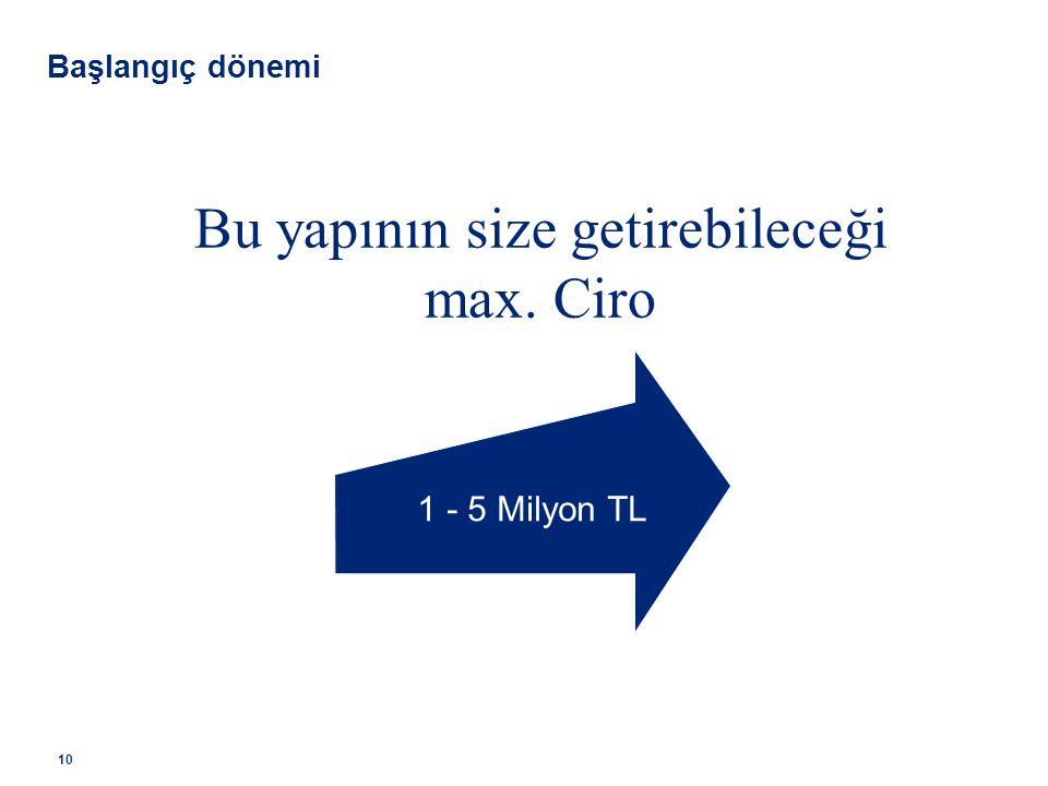 Bu yapının size getirebileceği max. Ciro 1 - 5 Milyon TL Başlangıç dönemi 10