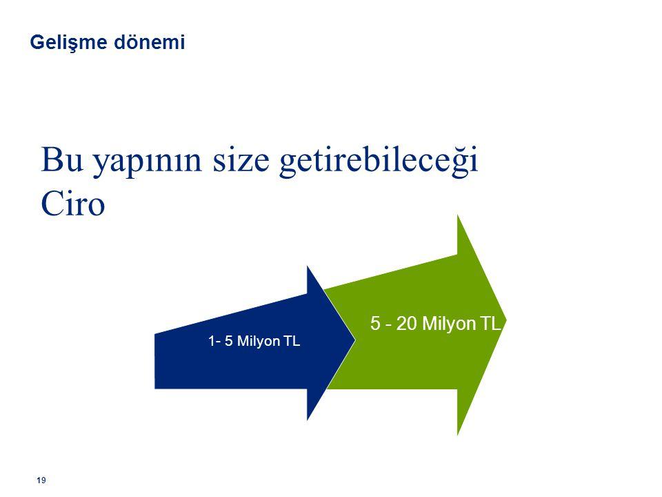 5 - 20 Milyon TL 1- 5 Milyon TL Bu yapının size getirebileceği Ciro Gelişme dönemi 19