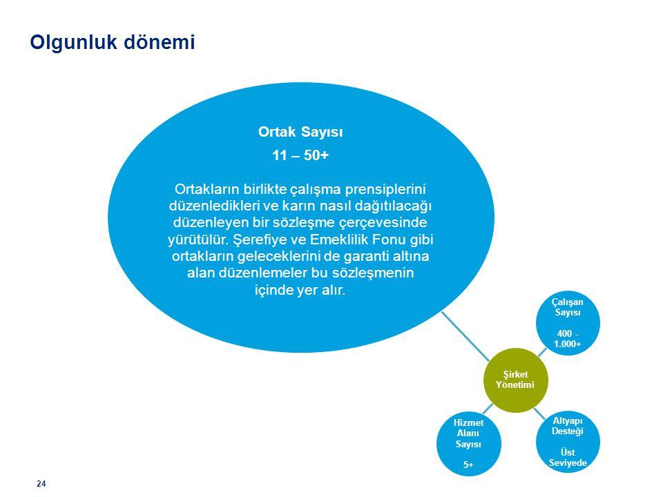 24 Olgunluk dönemi Ortak Sayısı 11 – 50+ Ortakların birlikte çalışma prensiplerini düzenledikleri ve karın nasıl dağıtılacağı düzenleyen bir sözleşme